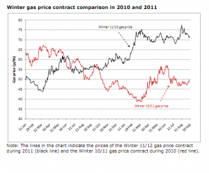 Wholesale gas prices are 40% higher than they were this time last year