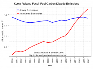 Global Carbon Emissions (1990-2007) - The red line shows the increase in emissions from developing nations, largely India and China.